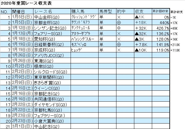 競馬収支詳細2020